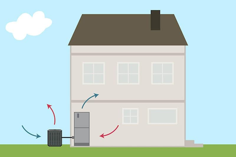house with hvac unit outside, Video - What Is a Heat Pump?